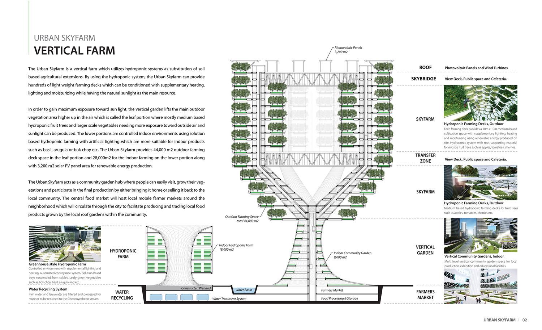 Aprilli Design Studio Grows Vertical Urban Skyfarm In Korea