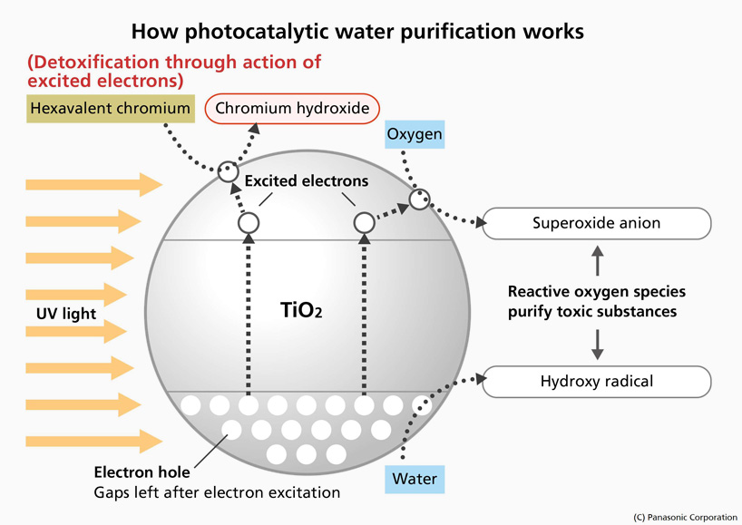 panasonic-photocatalytic-water-purification-designboom03