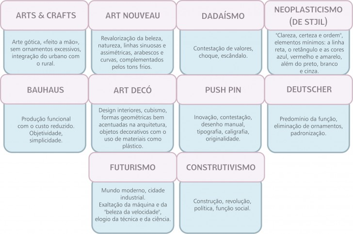 Algumas das características das principais escolas de design.