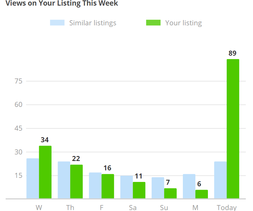 How I Tripled My Real Estate Listing Views