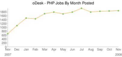 PHP Job Growth Chart