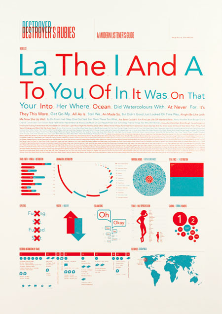 Information Is Beautiful 30 Examples Of Creative Infography