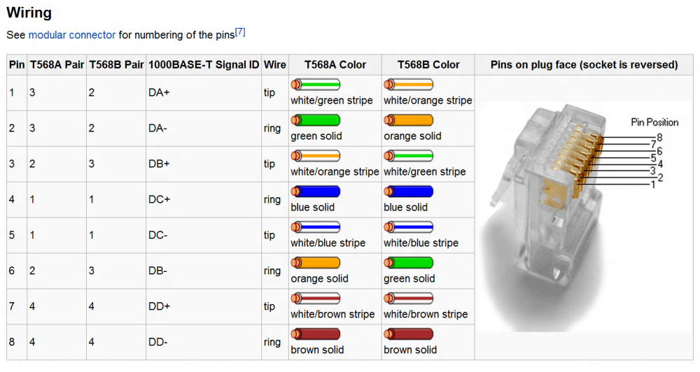 medium resolution of 28 rj45 loopback wiring diagram loopback rj45 pinout websit alfa img showing gt rj45 pinout diagram
