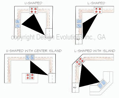 Kitchen Design Triangle kitchen designs and the planning of a work triangle