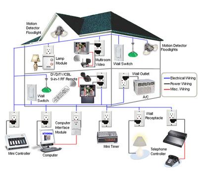 home automation technology design evolutions inc ga rh designevolutions com Low Voltage Home Wiring House Wiring Low Voltage Formula