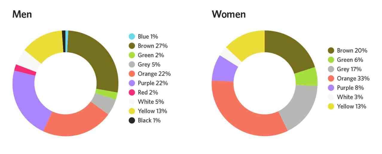 สีที่มนุษย์ไม่ชอบ