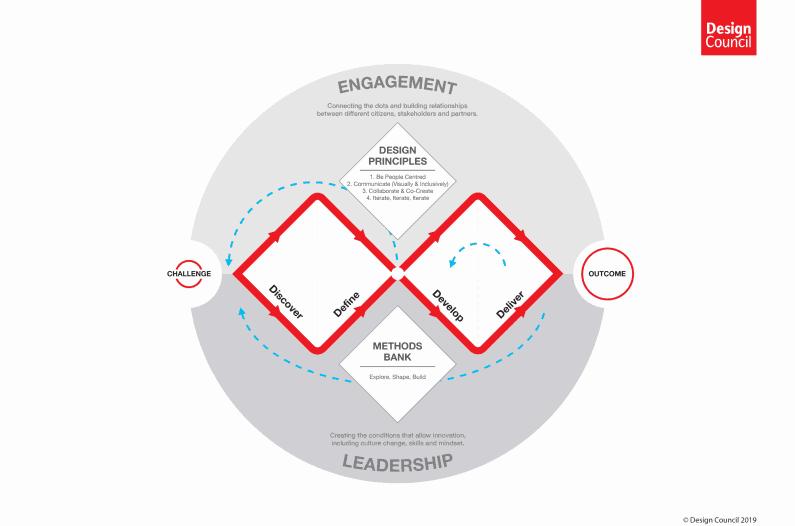 Design thinking จาก Design council