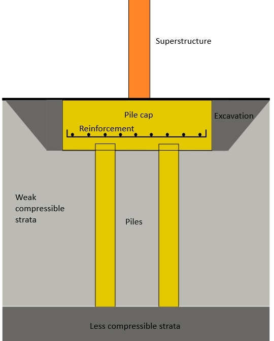 Pile Foundations Designing Buildings Wiki