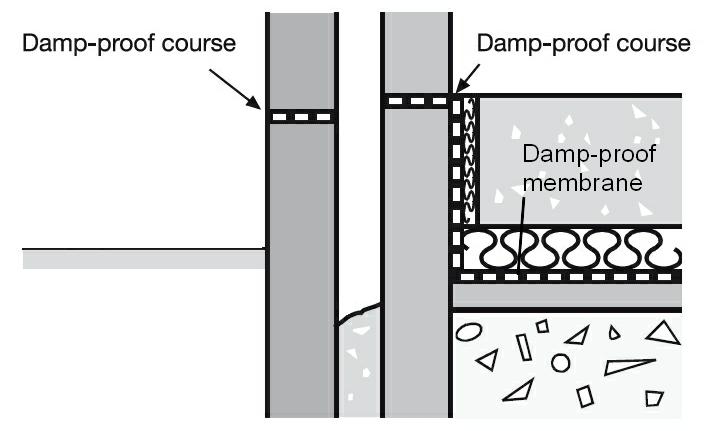 Level Concrete Slab