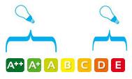 Energieeffizienzklassen: A++ - A und D-E