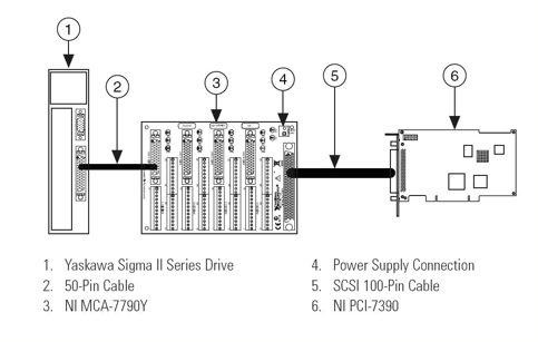 Connecting NI LabVIEW to Yaskawa SIGMA II Servo Amplifiers
