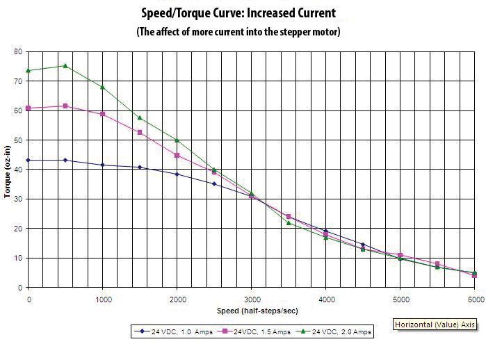 Improving High-Speed Performance of Hybrid Stepper Motors