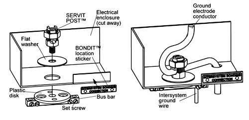 BONDIT Intersystem Bonding Connector