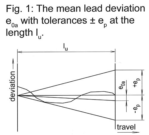 Precision Ballscrew Threads: Rolled versus Ground