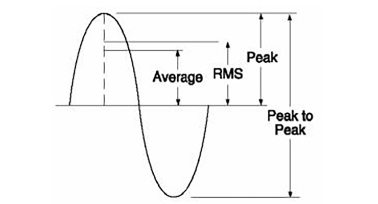 What does RMS mean, and how does it apply to linear systems?