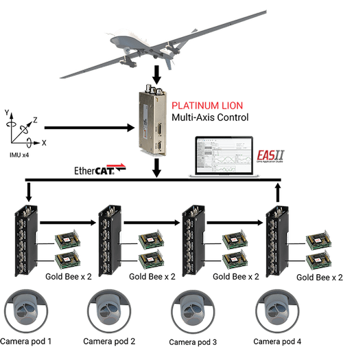 New inertial platform stabilization solution from Elmo
