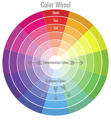 Analogous & Complimentary Colors on the Color Wheel. From http://www.DesignYourOwnBlog.com.