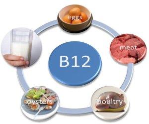 vitamin-b12-dosages-sources