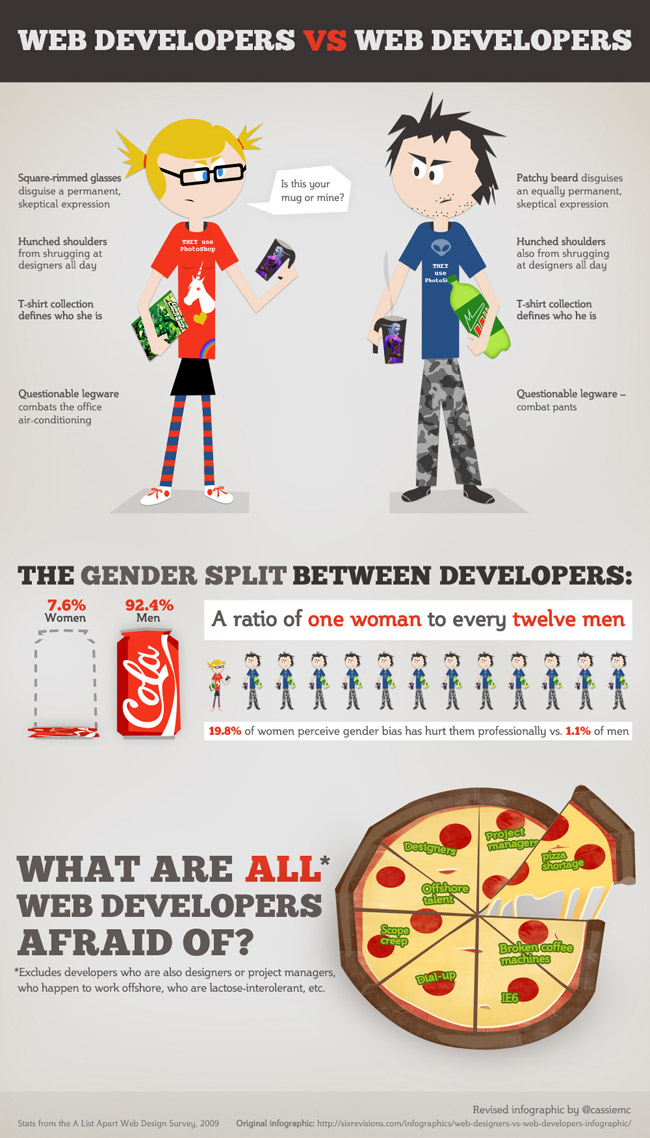 Female web developer vs male web developer