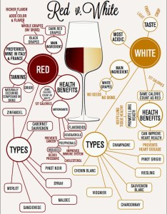 Source public domain types of wine and information summary about their origin health benefits calories also residual sugar in sweetness chart rh desizeme