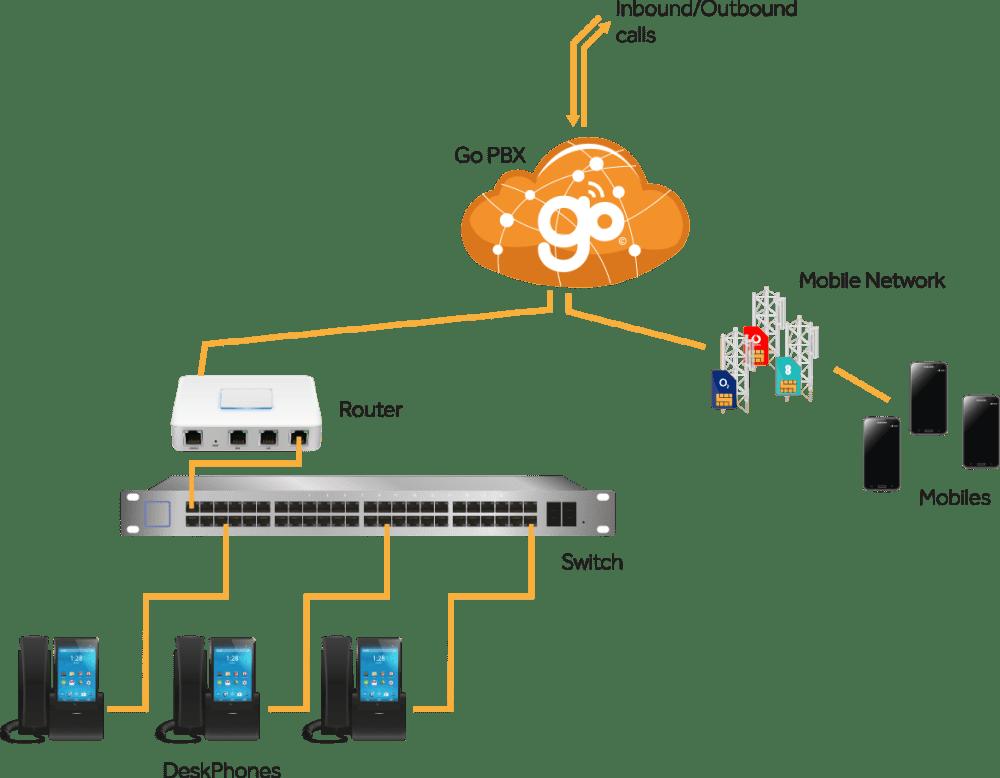 medium resolution of mobile landline sim how it works diagram