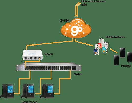 small resolution of mobile landline sim how it works diagram