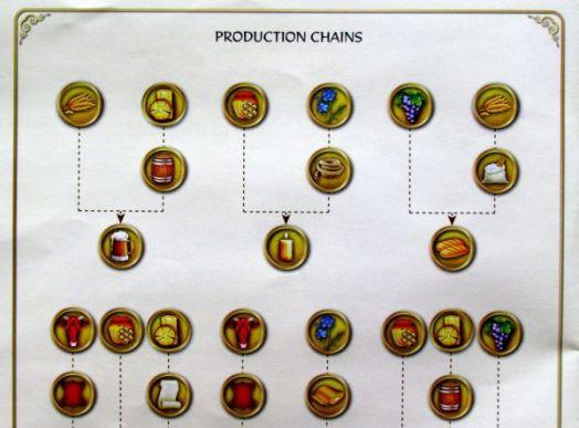 Craftsmen - schéma produkce