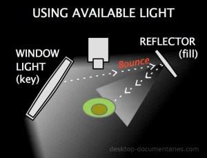 Lighting for Video | ThreePoint Lighting Diagram