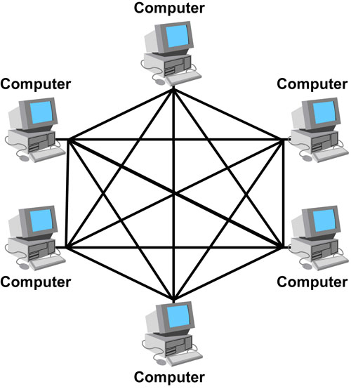 Mesh Network Diagram Mesh Topology Example Wiring Diagrams
