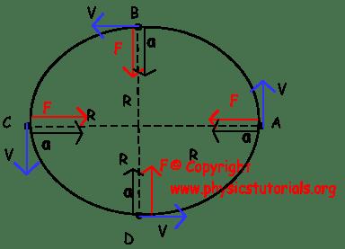 Centripetal Force (F.Sc – Physics