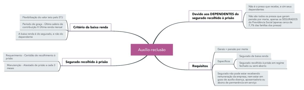Mapa mental do Auxílio-reclusão