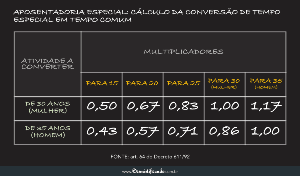Tabela de Conversão Aposentadoria Especial 03