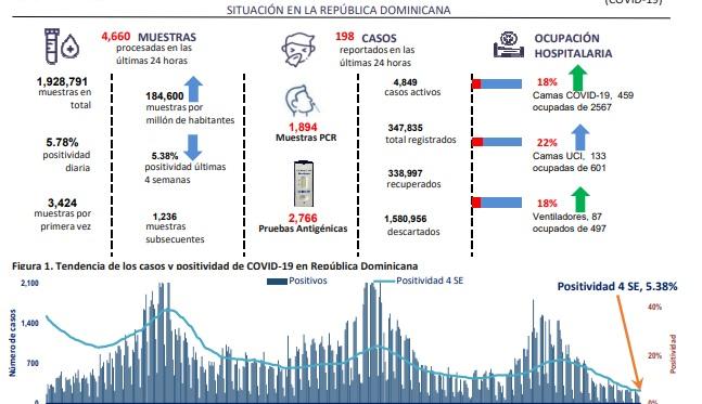 De las muestras tratadas, 62 son nuevos casos positivos en el distrito nacional, 51 en La Vega y 27 en la provincia de Santo Domingo