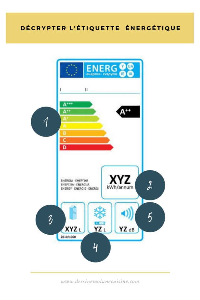 Décrypter l'étiquette énergétique pour réfrigérateur