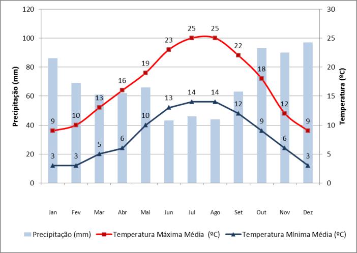 Dados de precipitação e temperatura em Nantes
