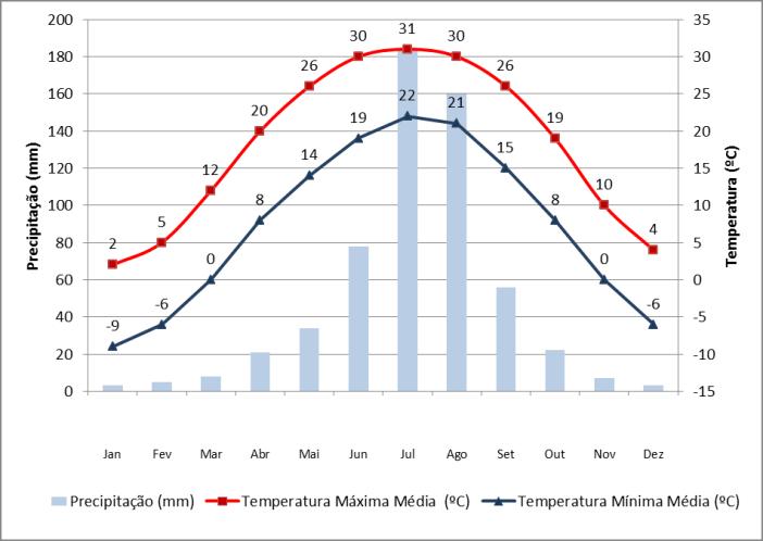 Dados de precipitação e temperatura em Pequim