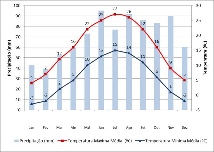 Dados de precipitação e temperatura em Zagreb