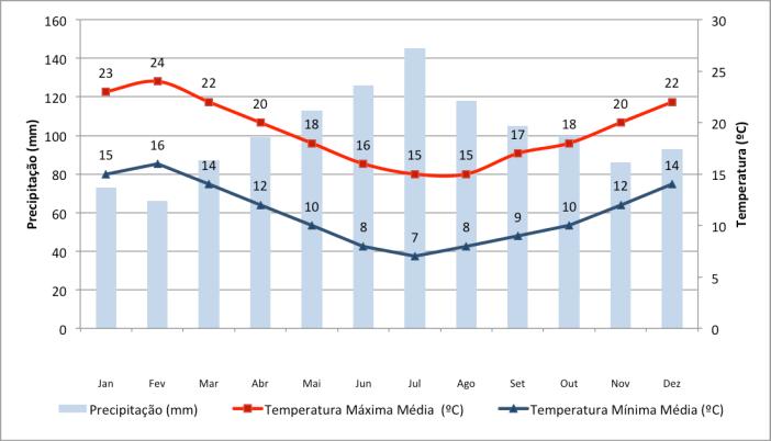Dados de precipitação e temperatura em Auckland