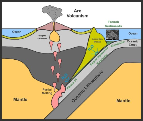 small resolution of kaolinite sinks into the subduction zone with the oceanic plate as it changes into the newly discovered phase it takes in water from its surroundings and