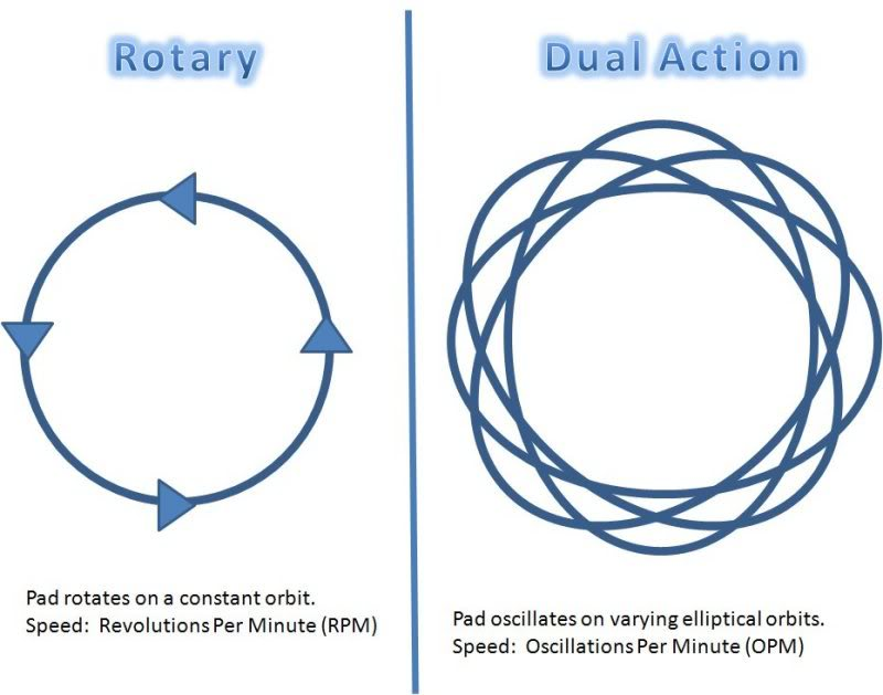 Pad motion of rotary and dual action