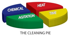 What is the cleaning pie