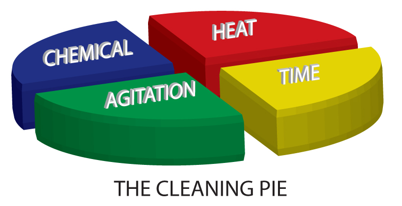 Cleaning pie