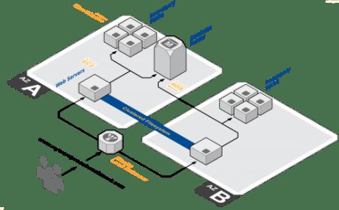 Nginx Vs Apache On EC2 : Performance Comparison