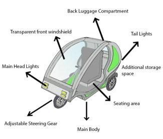"""Beim Entwurf des """"U-Scooters"""" wurde großer Wert auf Funktionalität, Technologie, Qualität und Nachhaltigkeit gelegt. Das Wichtigste jedoch war das Thema der Beziehung zwischen Nutzer und Scooter."""