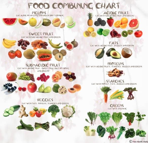Kombinovanje prirodne hrane