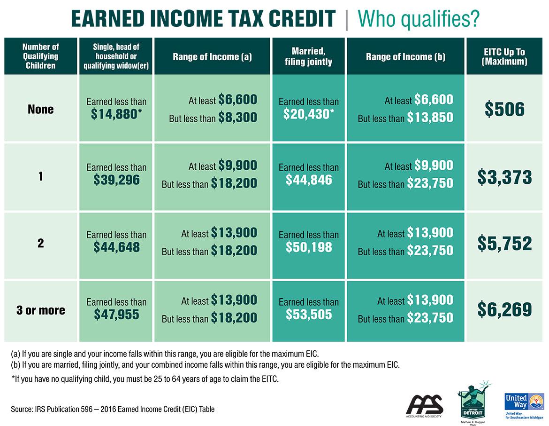 Earned Income Credit Calculator