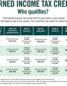 Eitc chart also earned income tax credit city of detroit mi rh detroitmi