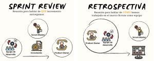 Sprint Review vs Retrospectiva detuatu