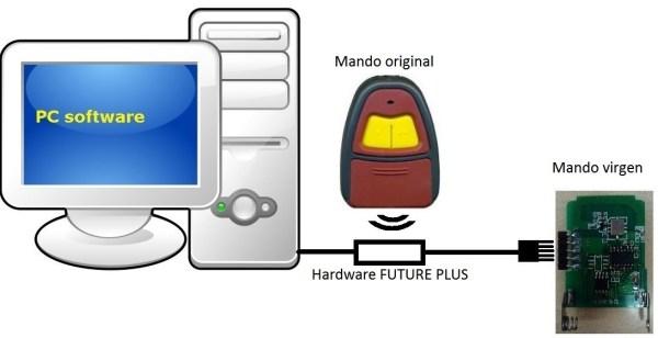 esquema future plus
