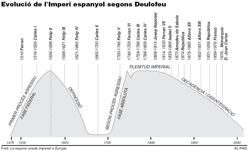 Evolució del imperi espanyol, segons Deulofeu./Font: La segona onada imperial a Europa.